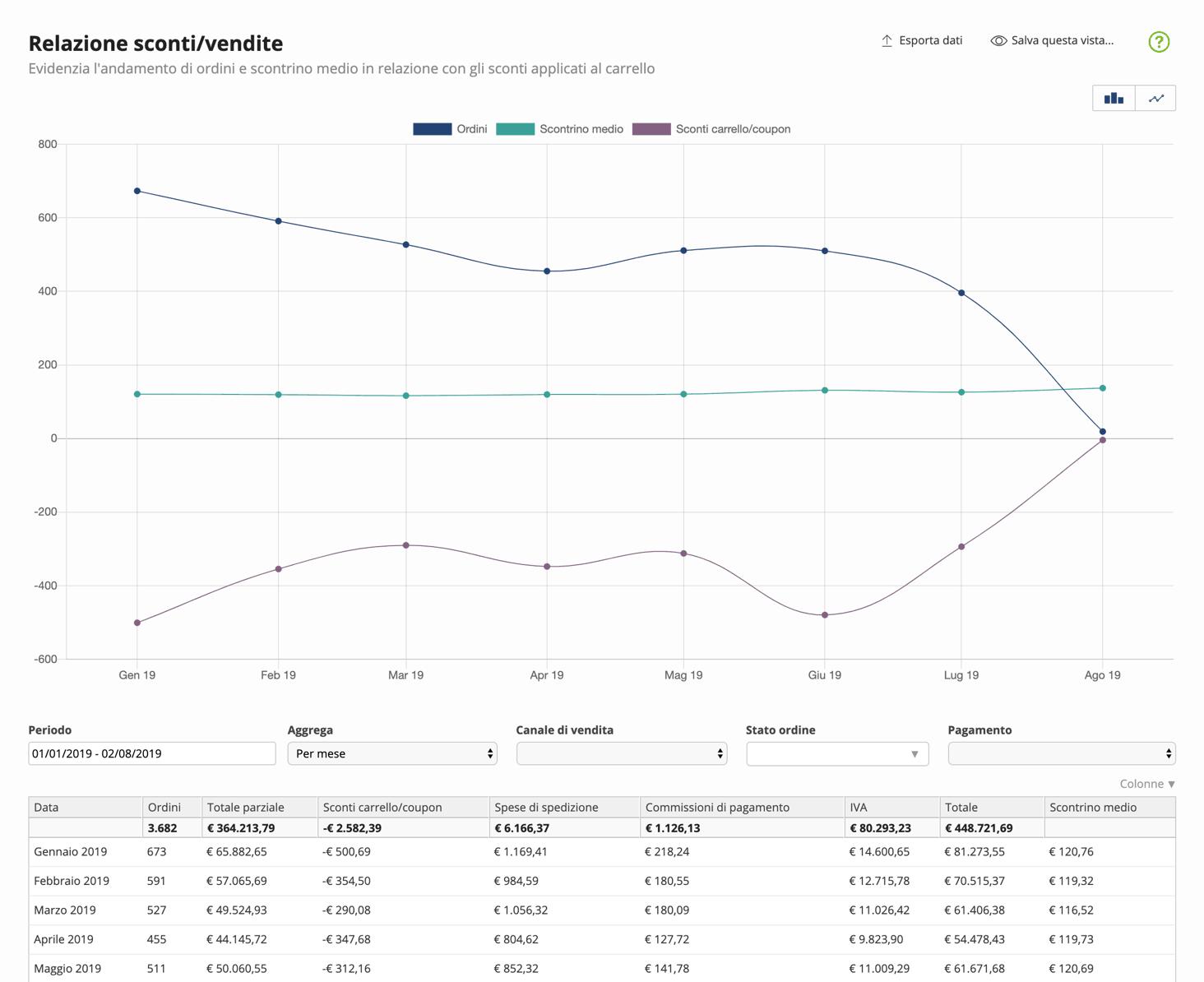 report-relazione-sconti-vendite-1