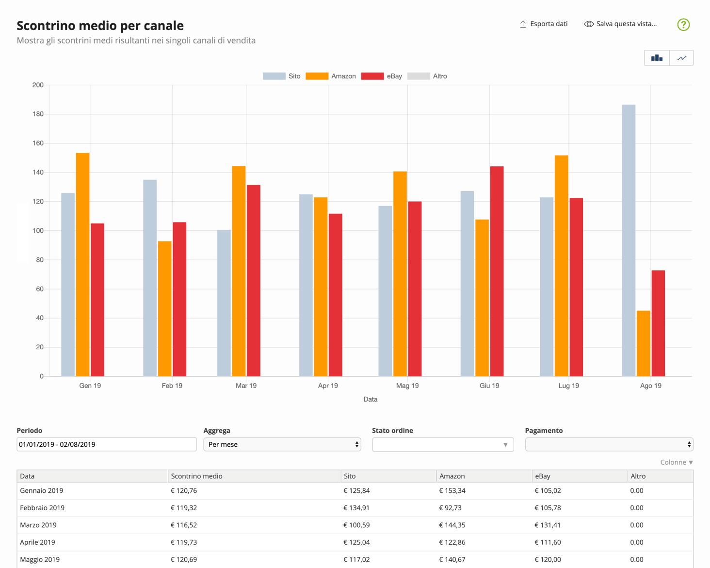 report-scontrino-medio-per-canale