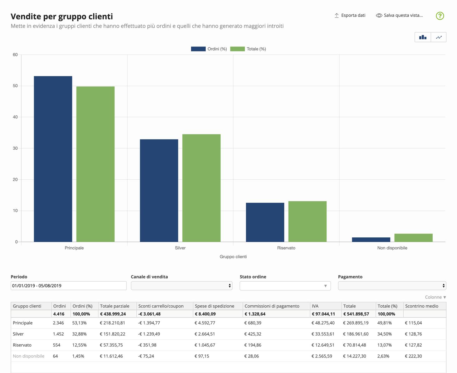 report-vendite-per-gruppo-clienti